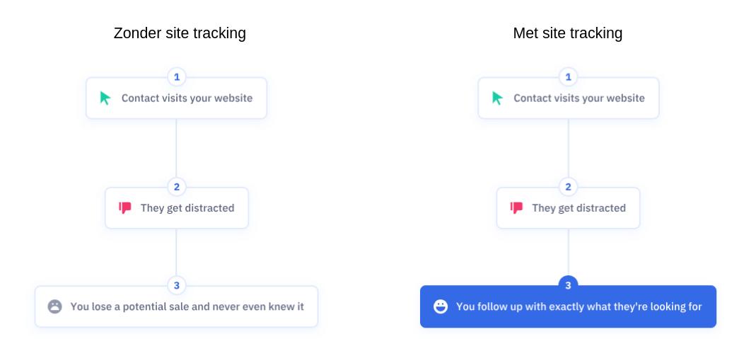 Vergelijking met en zonder site tracking